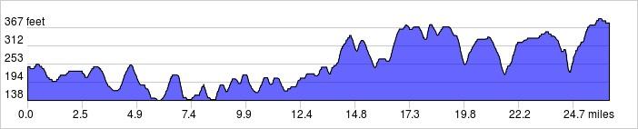 elevation_profile